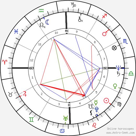 Ros Reines день рождения гороскоп, Ros Reines Натальная карта онлайн