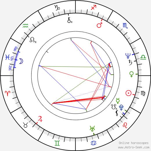 Sergey Nikolayevich Lazarev birth chart, Sergey Nikolayevich Lazarev astro natal horoscope, astrology