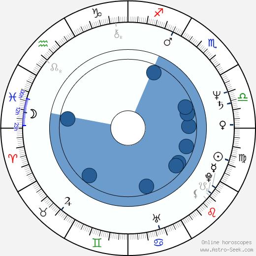 Steve Boyum wikipedia, horoscope, astrology, instagram