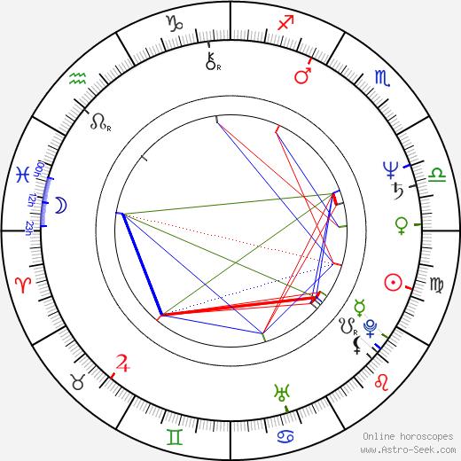 Steve Boyum tema natale, oroscopo, Steve Boyum oroscopi gratuiti, astrologia