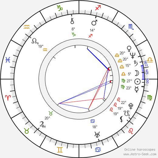 Strathford Hamilton birth chart, biography, wikipedia 2020, 2021