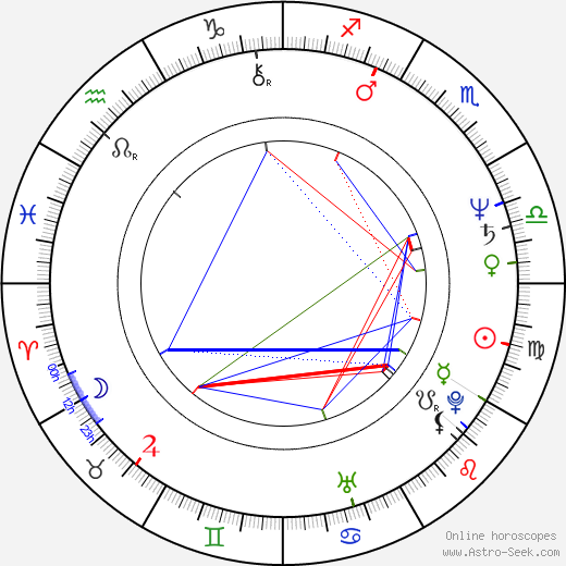 Susan Blakely birth chart, Susan Blakely astro natal horoscope, astrology