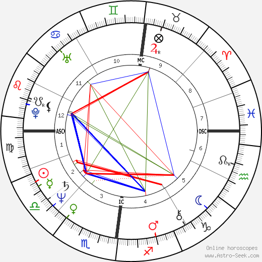 Sylvia Kristel tema natale, oroscopo, Sylvia Kristel oroscopi gratuiti, astrologia
