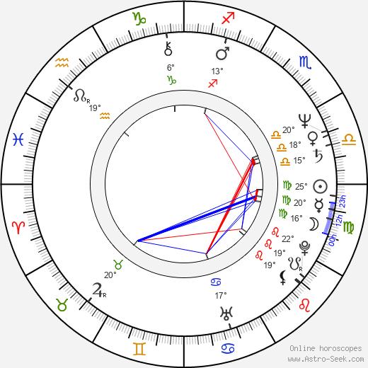 Thomas L. Wilhite birth chart, biography, wikipedia 2019, 2020