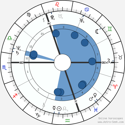 Anders Fogh Rasmussen wikipedia, horoscope, astrology, instagram