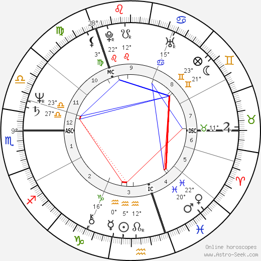 Anders Fogh Rasmussen birth chart, biography, wikipedia 2019, 2020