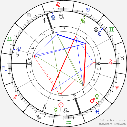 Anders Fogh Rasmussen astro natal birth chart, Anders Fogh Rasmussen horoscope, astrology