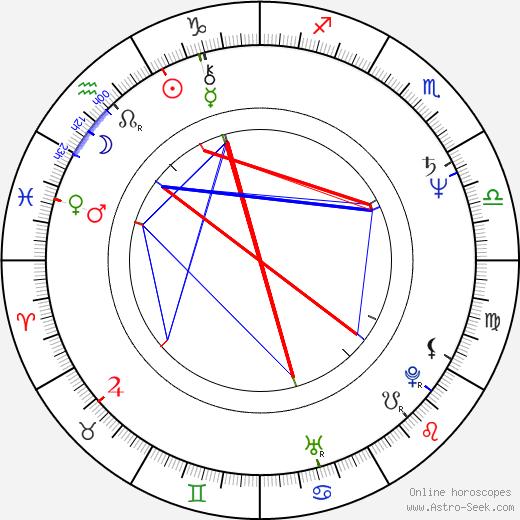 Andrzej Wichrowski birth chart, Andrzej Wichrowski astro natal horoscope, astrology