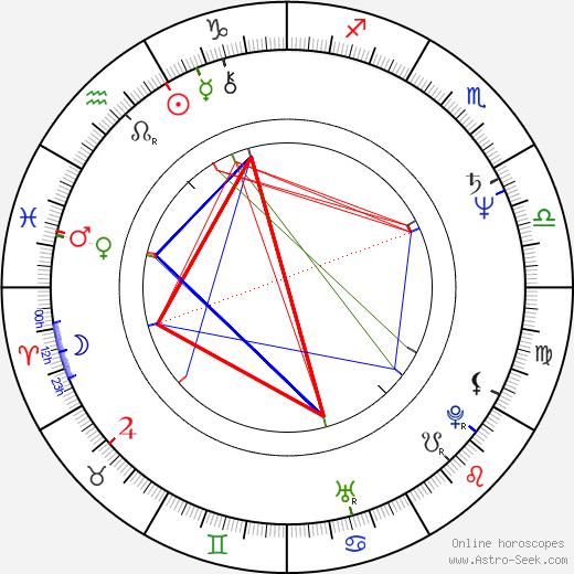 Angela Punch McGregor birth chart, Angela Punch McGregor astro natal horoscope, astrology