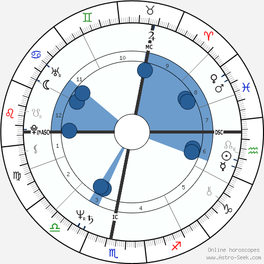 Anicée Alvina wikipedia, horoscope, astrology, instagram