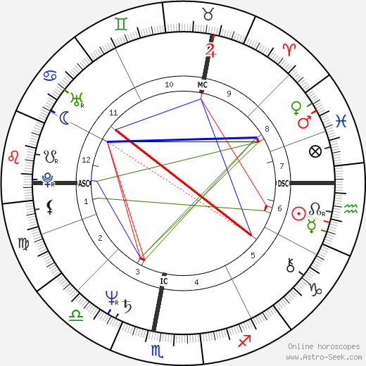 Anicée Alvina tema natale, oroscopo, Anicée Alvina oroscopi gratuiti, astrologia
