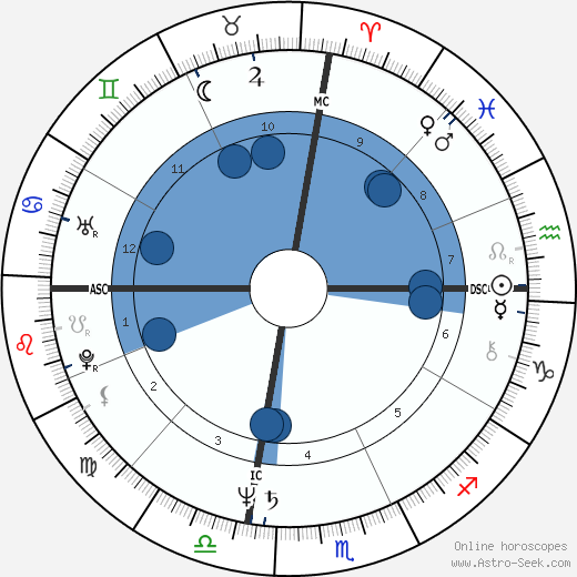Antonio Villaraigosa wikipedia, horoscope, astrology, instagram
