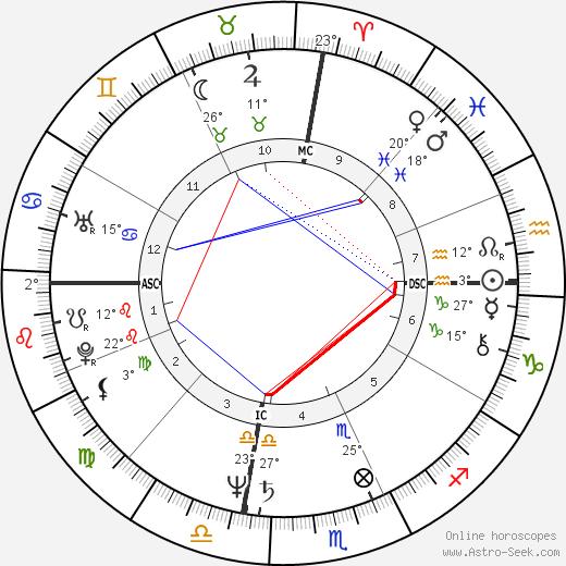 Antonio Villaraigosa birth chart, biography, wikipedia 2020, 2021