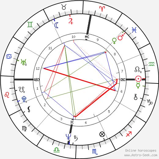Antonio Villaraigosa birth chart, Antonio Villaraigosa astro natal horoscope, astrology