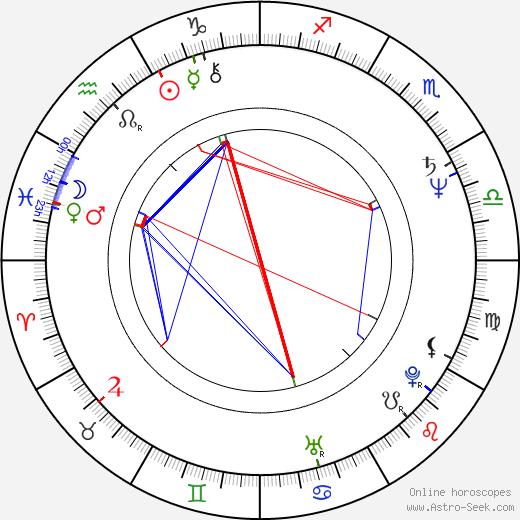 Billie Zöckler birth chart, Billie Zöckler astro natal horoscope, astrology