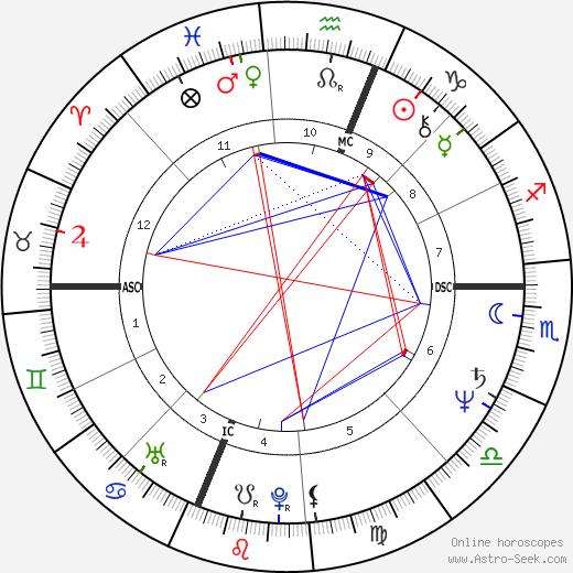 Бобби Рэйхол Bobby Rahal день рождения гороскоп, Bobby Rahal Натальная карта онлайн
