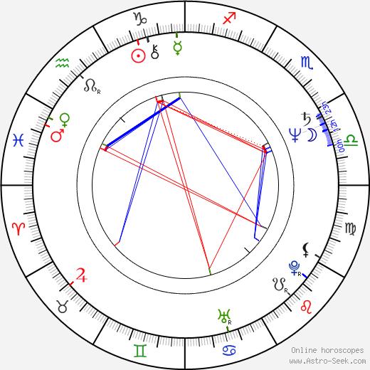 Brian Dragonuk birth chart, Brian Dragonuk astro natal horoscope, astrology