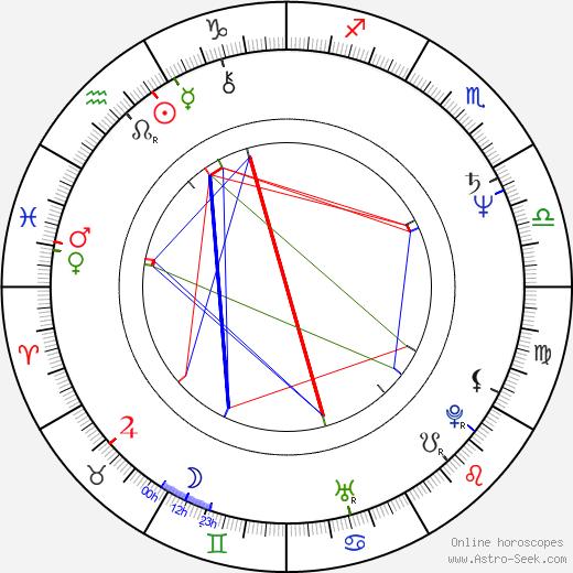 Brian Matthews birth chart, Brian Matthews astro natal horoscope, astrology