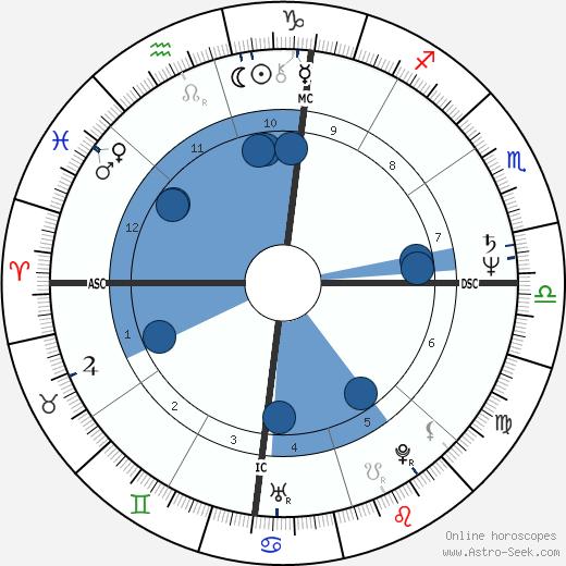 Chris D. wikipedia, horoscope, astrology, instagram