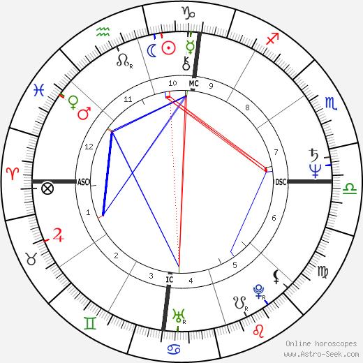 Chris D. tema natale, oroscopo, Chris D. oroscopi gratuiti, astrologia