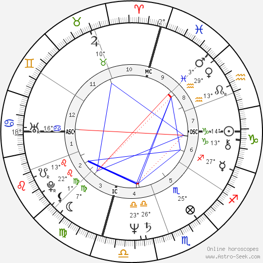 Cruz Bustamante birth chart, biography, wikipedia 2019, 2020