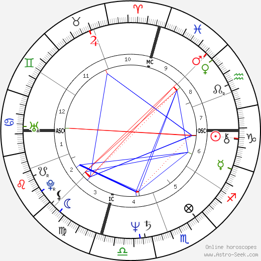Cruz Bustamante birth chart, Cruz Bustamante astro natal horoscope, astrology
