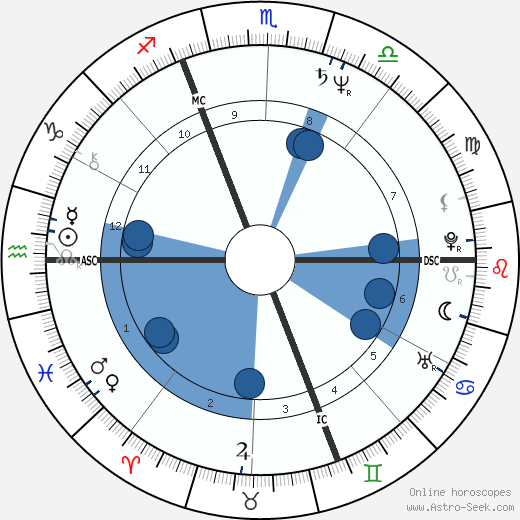 Dalila Di Lazzaro wikipedia, horoscope, astrology, instagram