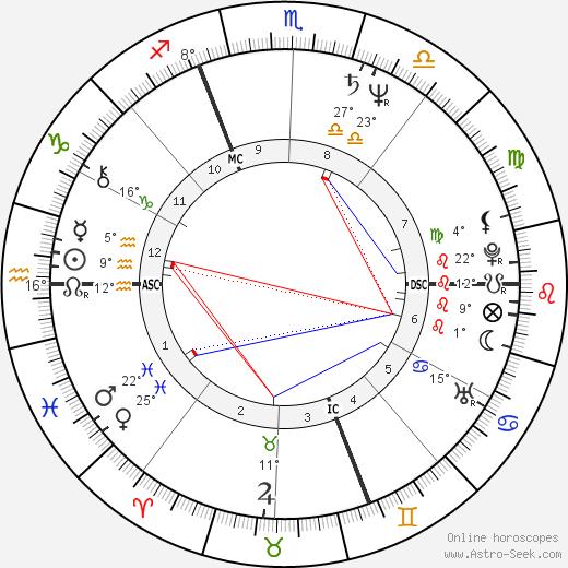 Dalila Di Lazzaro birth chart, biography, wikipedia 2018, 2019