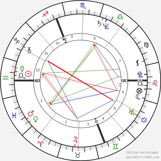 Dalila Di Lazzaro astro natal birth chart, Dalila Di Lazzaro horoscope, astrology
