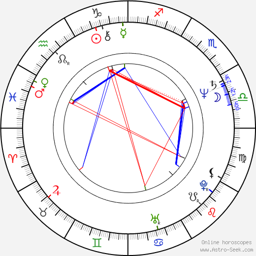 Damián Alcázar astro natal birth chart, Damián Alcázar horoscope, astrology