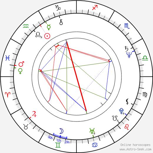 Danica Maksimovic birth chart, Danica Maksimovic astro natal horoscope, astrology