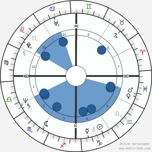 Dennis Cooper wikipedia, horoscope, astrology, instagram