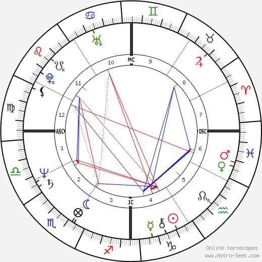 Dennis Cooper день рождения гороскоп, Dennis Cooper Натальная карта онлайн