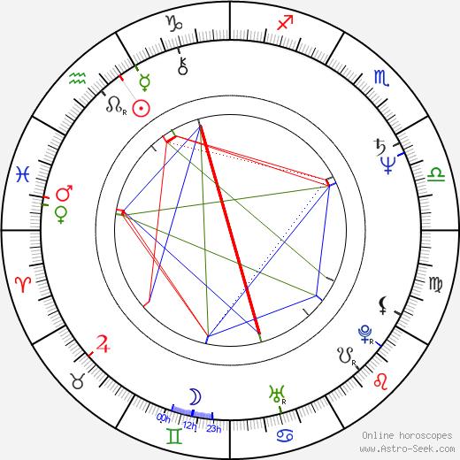 Dennis Saylor birth chart, Dennis Saylor astro natal horoscope, astrology