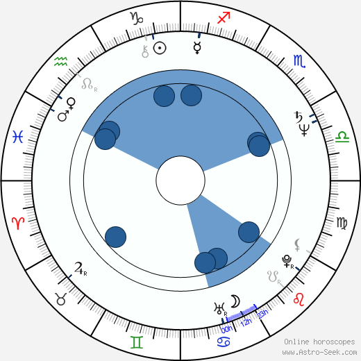 Eleonora Vallone wikipedia, horoscope, astrology, instagram