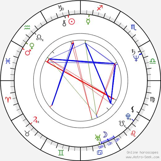 Eleonora Vallone astro natal birth chart, Eleonora Vallone horoscope, astrology