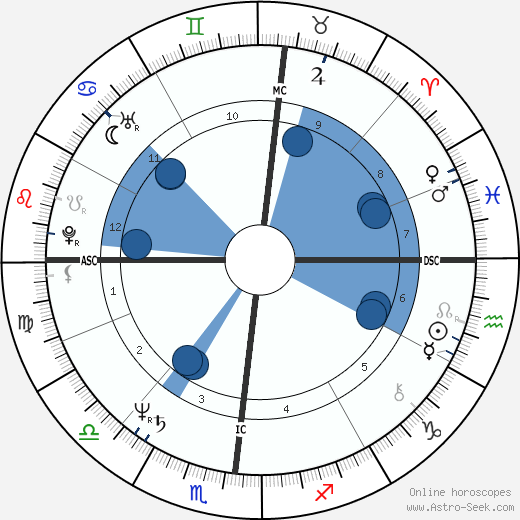 Frank Augustyn wikipedia, horoscope, astrology, instagram