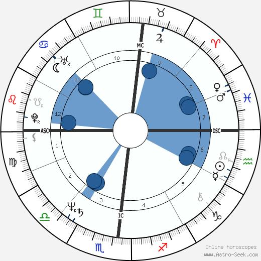 Frank Augustyn wikipedia, horoscope, astrology, instagram