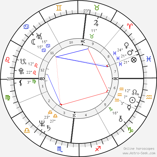 Frank Augustyn birth chart, biography, wikipedia 2019, 2020