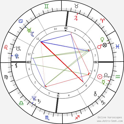 Frank Augustyn tema natale, oroscopo, Frank Augustyn oroscopi gratuiti, astrologia