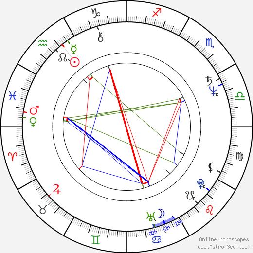 Gerardo Herrero astro natal birth chart, Gerardo Herrero horoscope, astrology