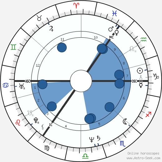 Graham William Allen wikipedia, horoscope, astrology, instagram