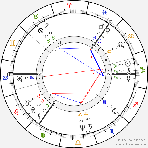 Graham William Allen birth chart, biography, wikipedia 2018, 2019