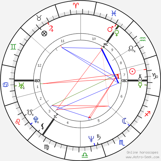 Graham William Allen astro natal birth chart, Graham William Allen horoscope, astrology