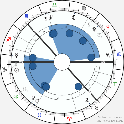 Ian Frazer wikipedia, horoscope, astrology, instagram