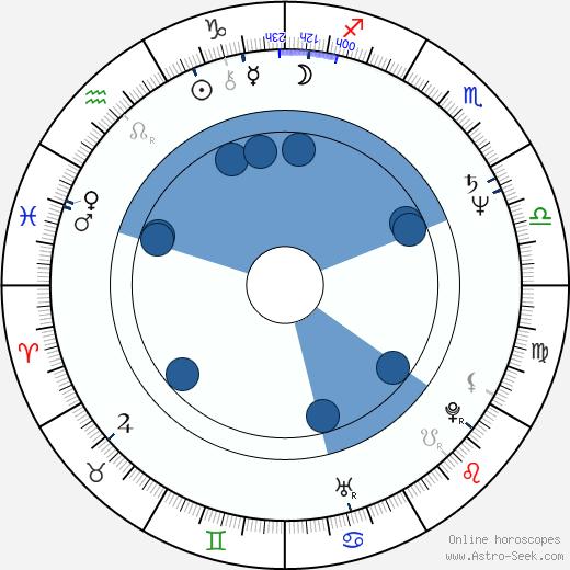 Ivo Pelant wikipedia, horoscope, astrology, instagram