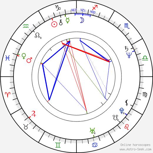 Ivo Pelant birth chart, Ivo Pelant astro natal horoscope, astrology