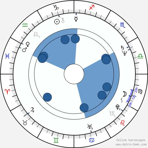 Jade Wu wikipedia, horoscope, astrology, instagram