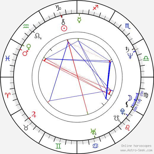 Jade Wu astro natal birth chart, Jade Wu horoscope, astrology