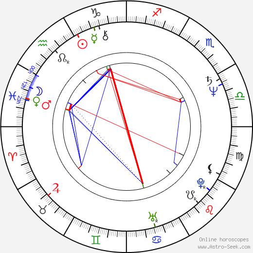 Ján Gbúr birth chart, Ján Gbúr astro natal horoscope, astrology